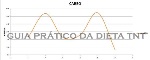 CARBO-SEMANA-1