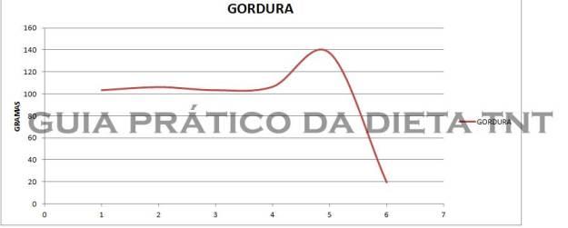 GORDURA-SEMANA-1