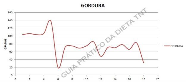 GORDURA_SEMANA_3