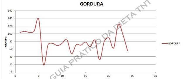 GRAFICO-GORDURA-SEMANA-4